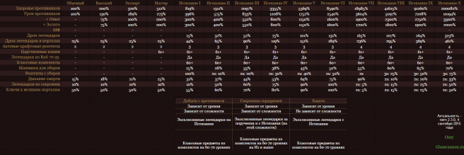 Система сложностей в Diablo 3