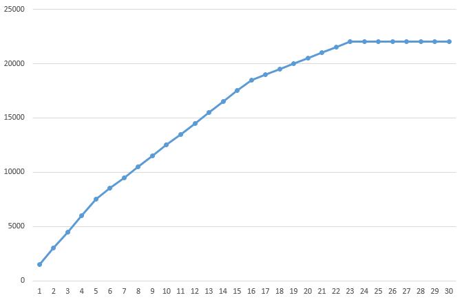 График прогрессии необходимого опыта для получения уровня в Overwatch