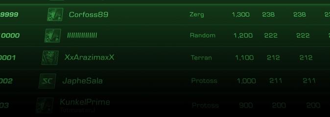 StarCraft Remastered: обзор новых функций - рейтинговые таблицы